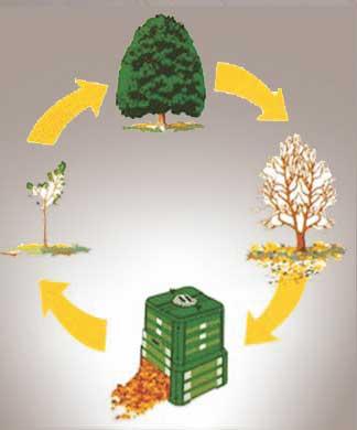 eko kompost 700